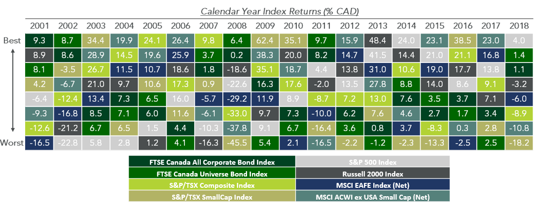 Exhibit 1: Annual performance of some Canadian and International indices